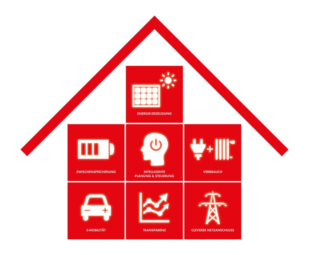Abb. 1 Smart-Home_ Iconhaus Text